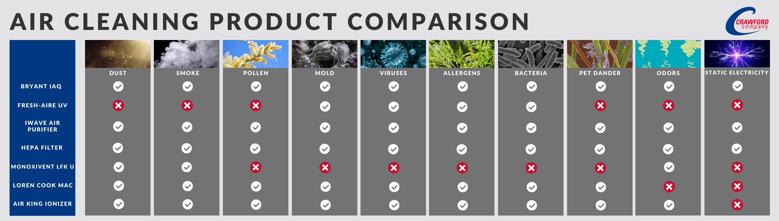 Air cleaning product comparison table